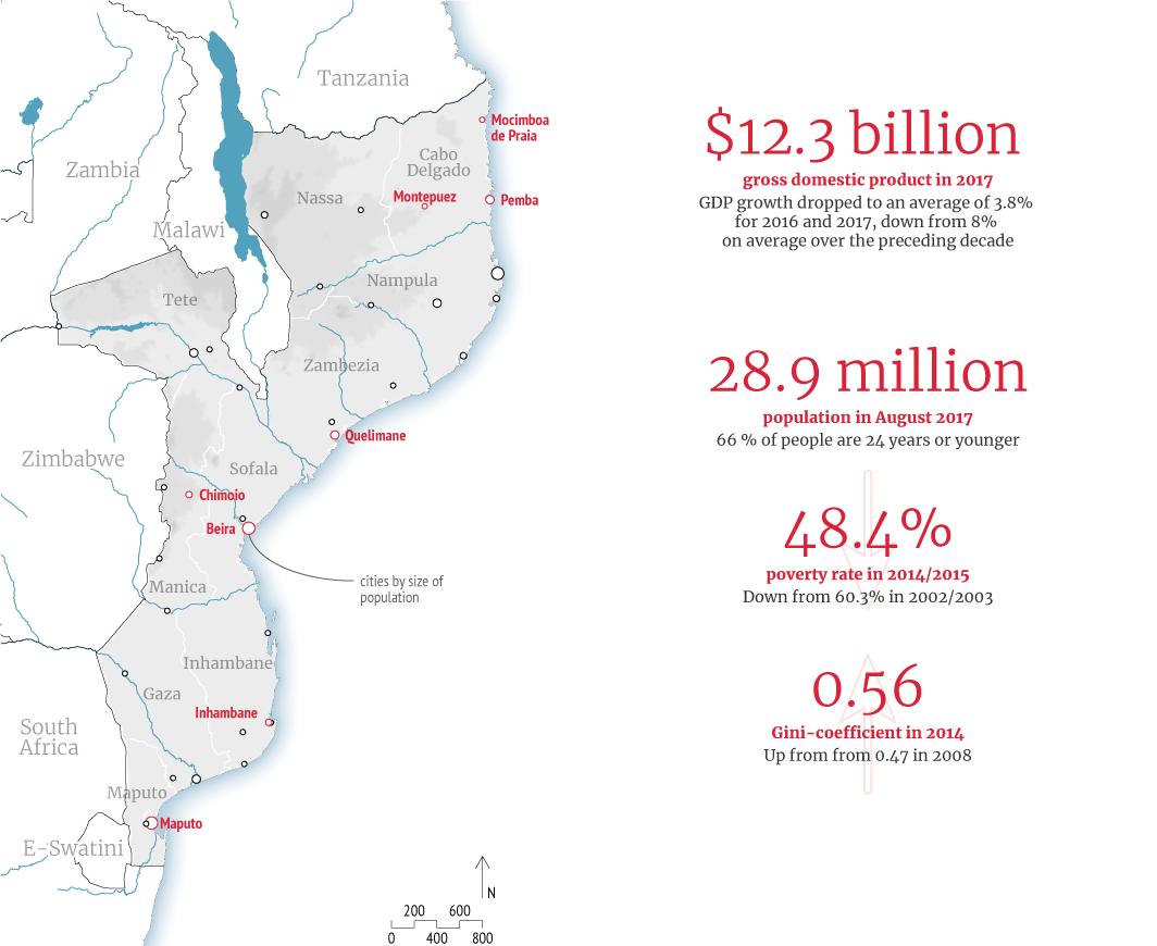 Conflict prevention in Mozambique | European Union Institute for